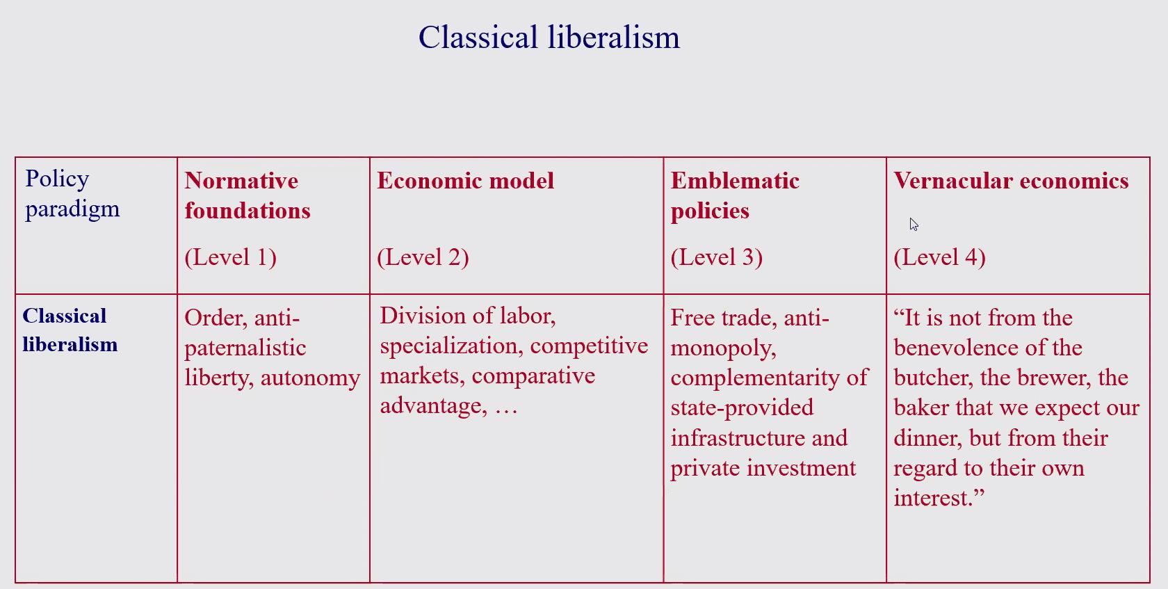 01 Classical liberalism