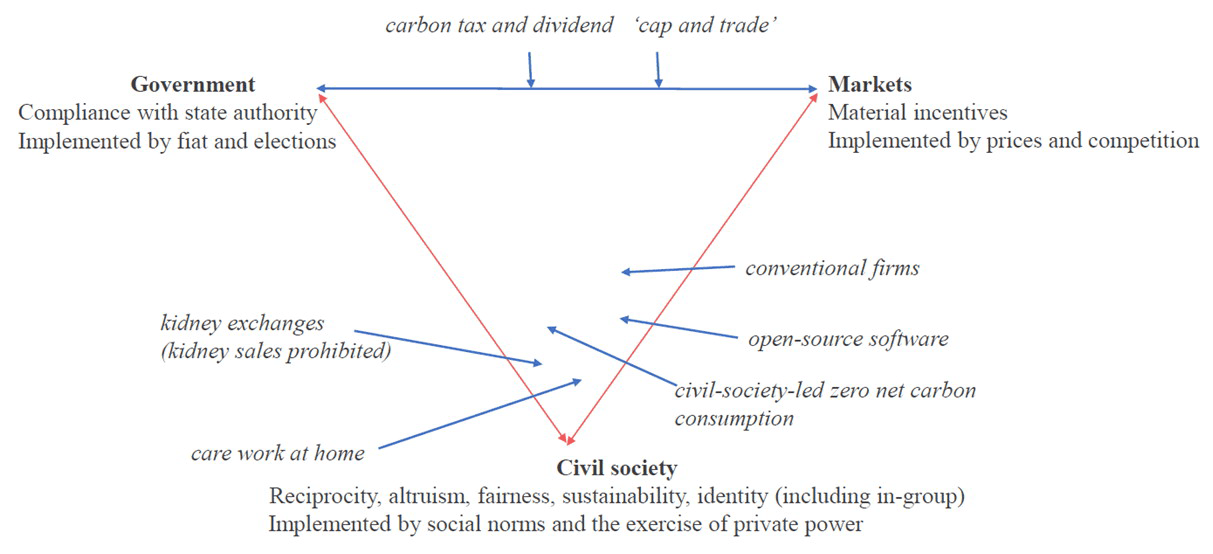 New economic paradigm